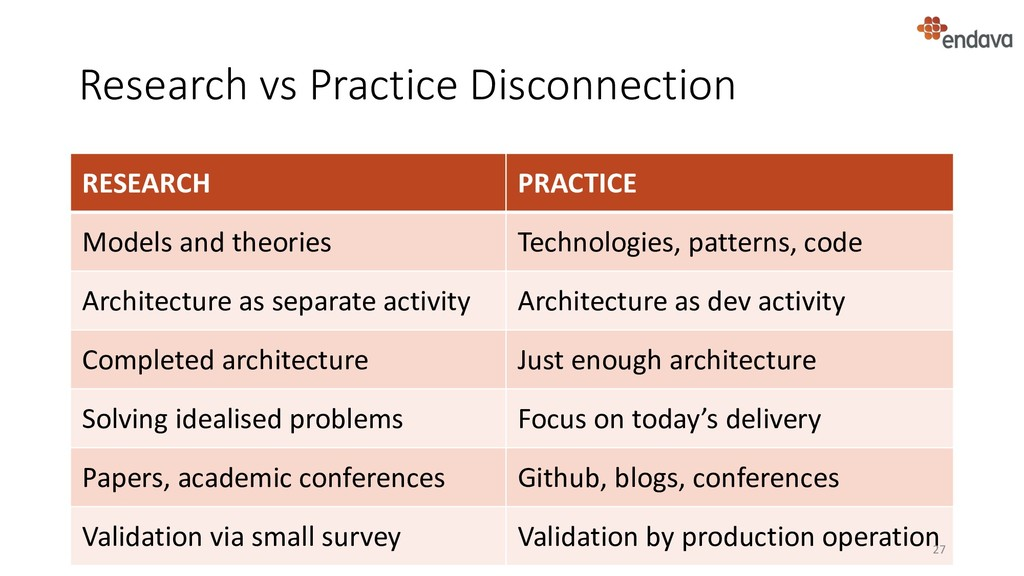 Research vs Practice Disconnection RESEARCH PRA...