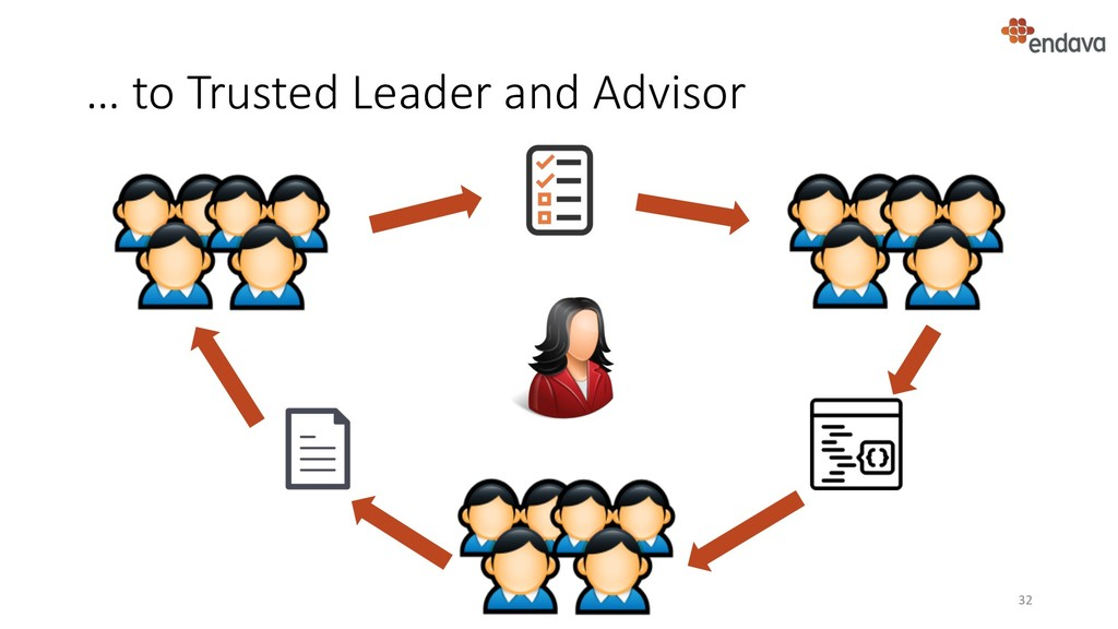… to Trusted Leader and Advisor 32