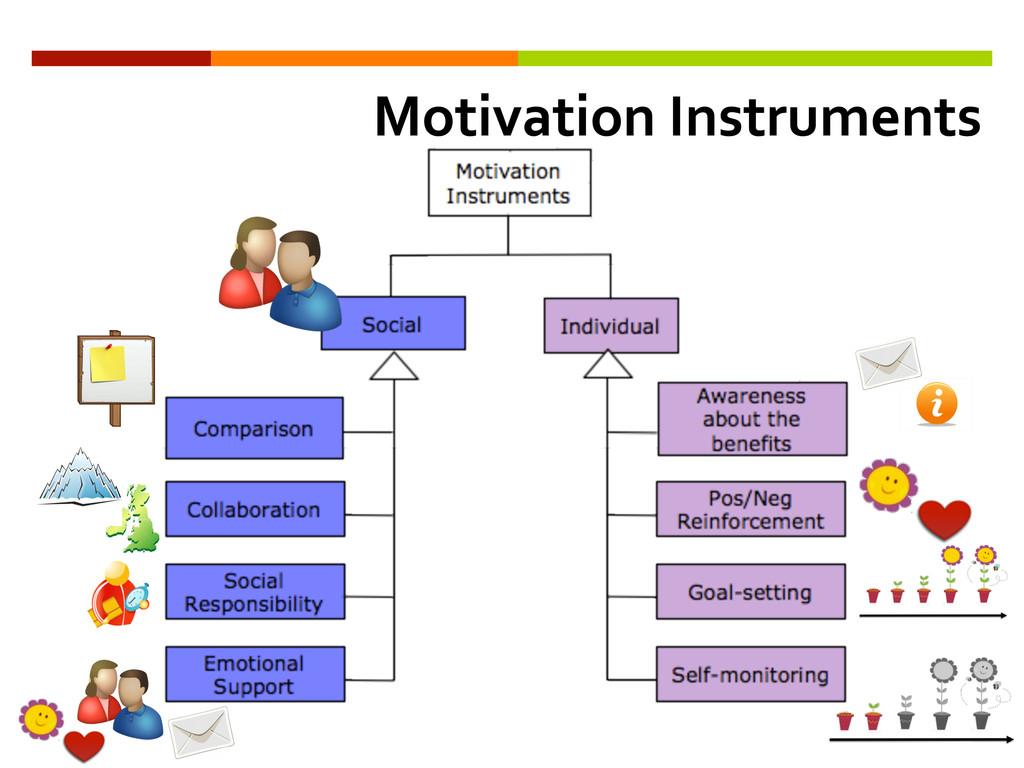 Motivation Instruments