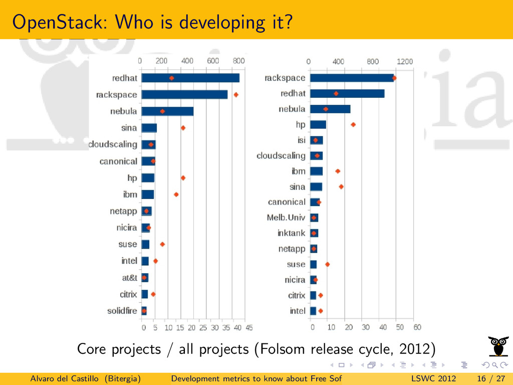 OpenStack: Who is developing it? Core projects ...