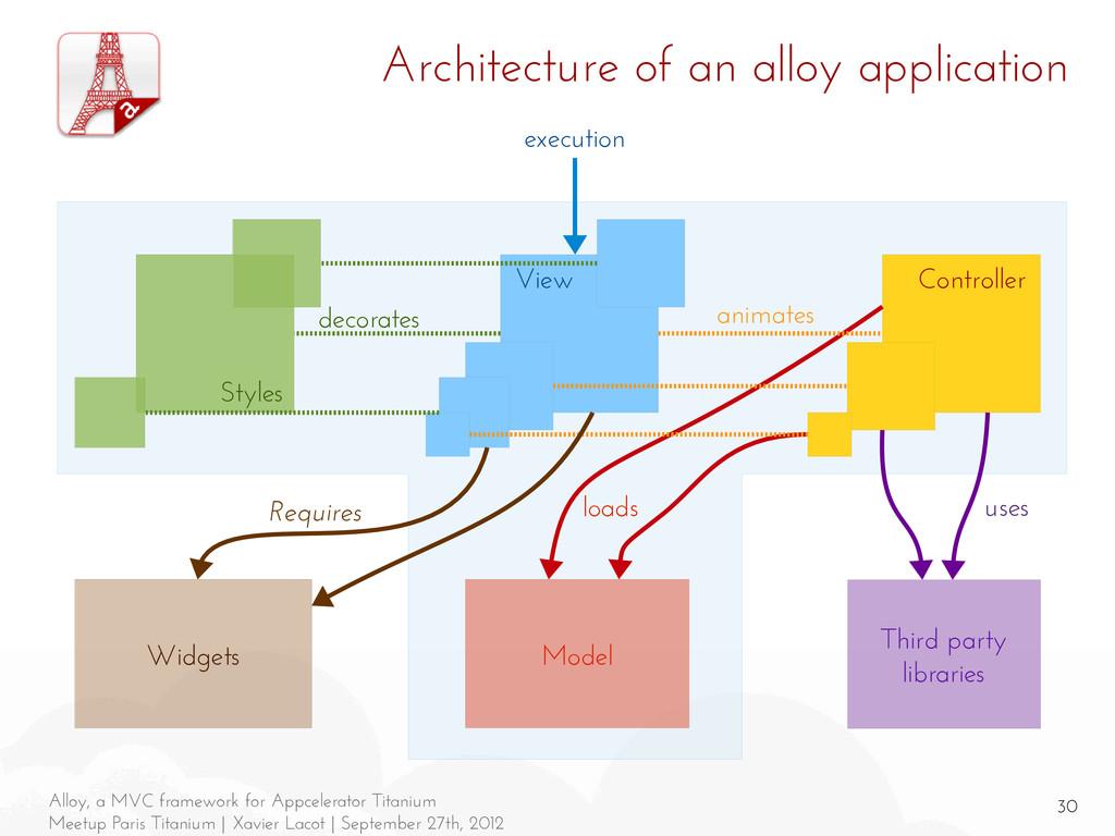 30 Alloy, a MVC framework for Appcelerator Tita...
