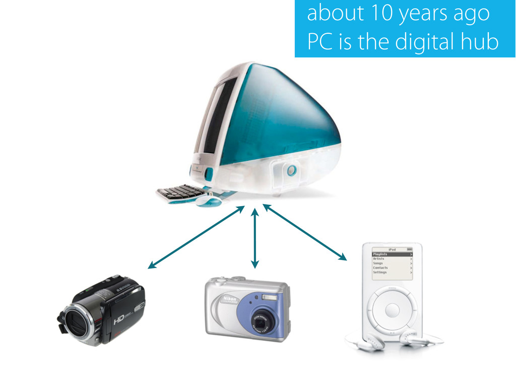 about 10 years ago PC is the digital hub