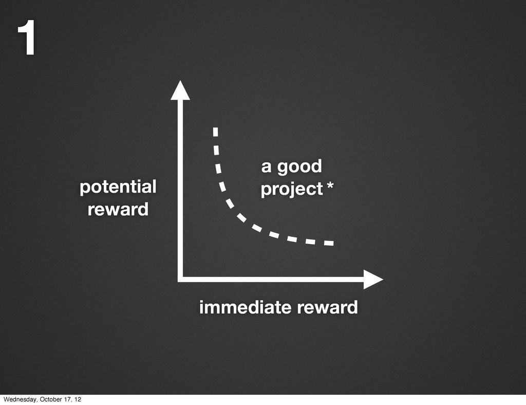 immediate reward potential reward a good projec...