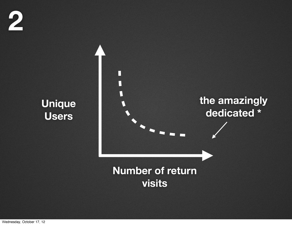 Number of return visits Unique Users the amazin...