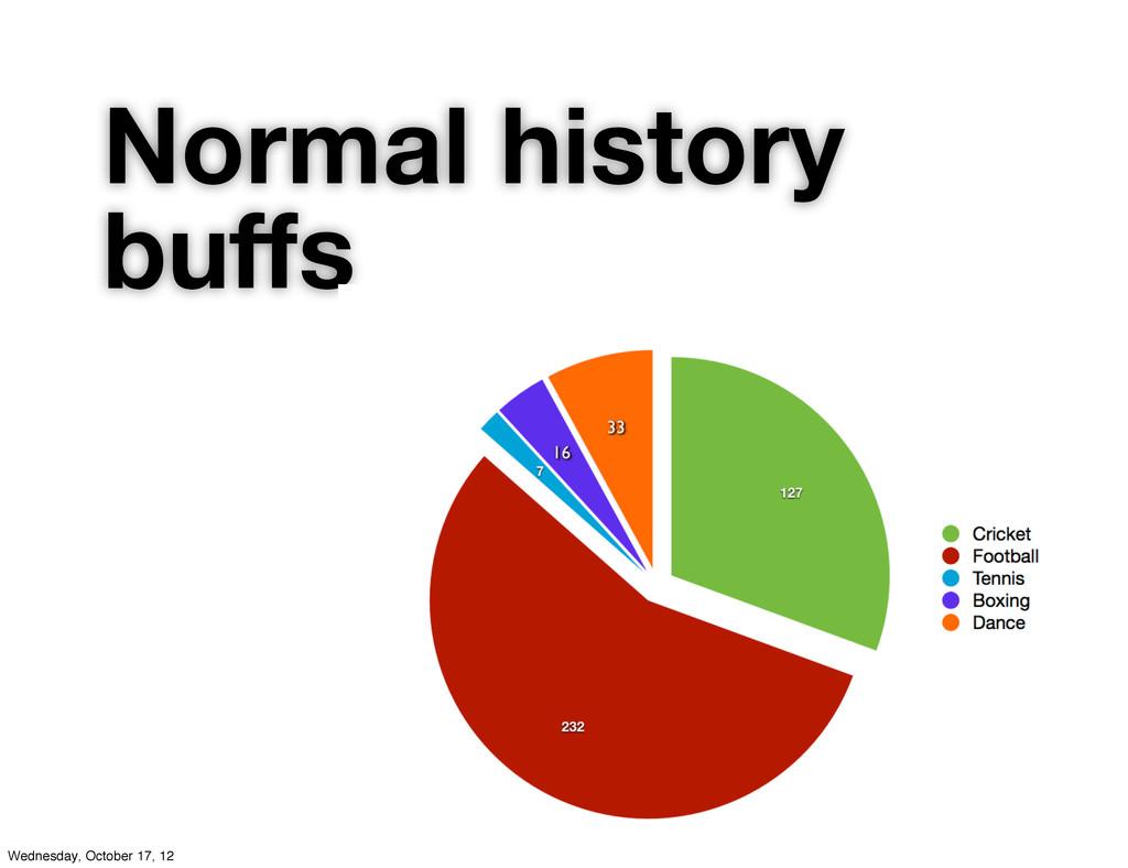 Normal history buffs Wednesday, October 17, 12