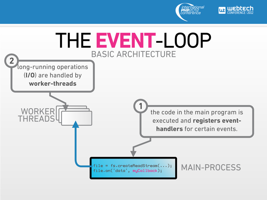 THE EVENT-LOOP MAIN-PROCESS file = fs.createRea...