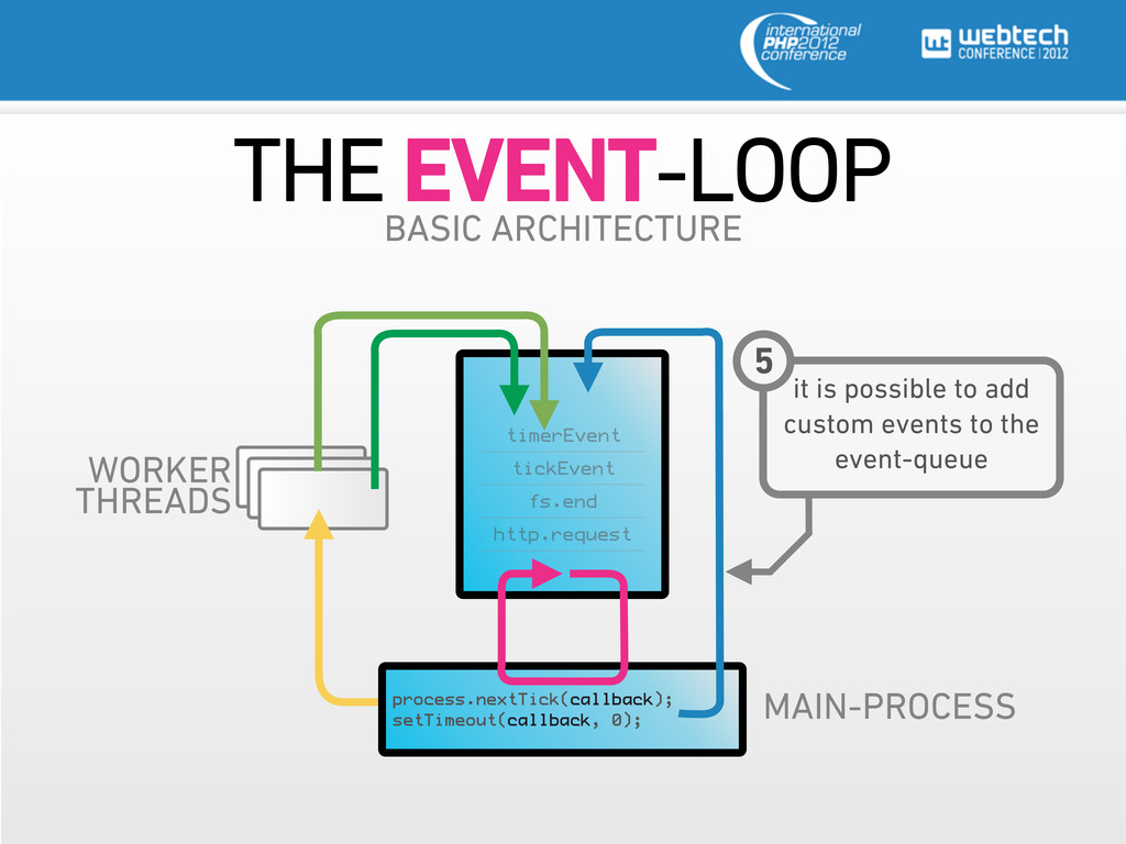 WORKER THREADS THE EVENT-LOOP BASIC ARCHITECTUR...