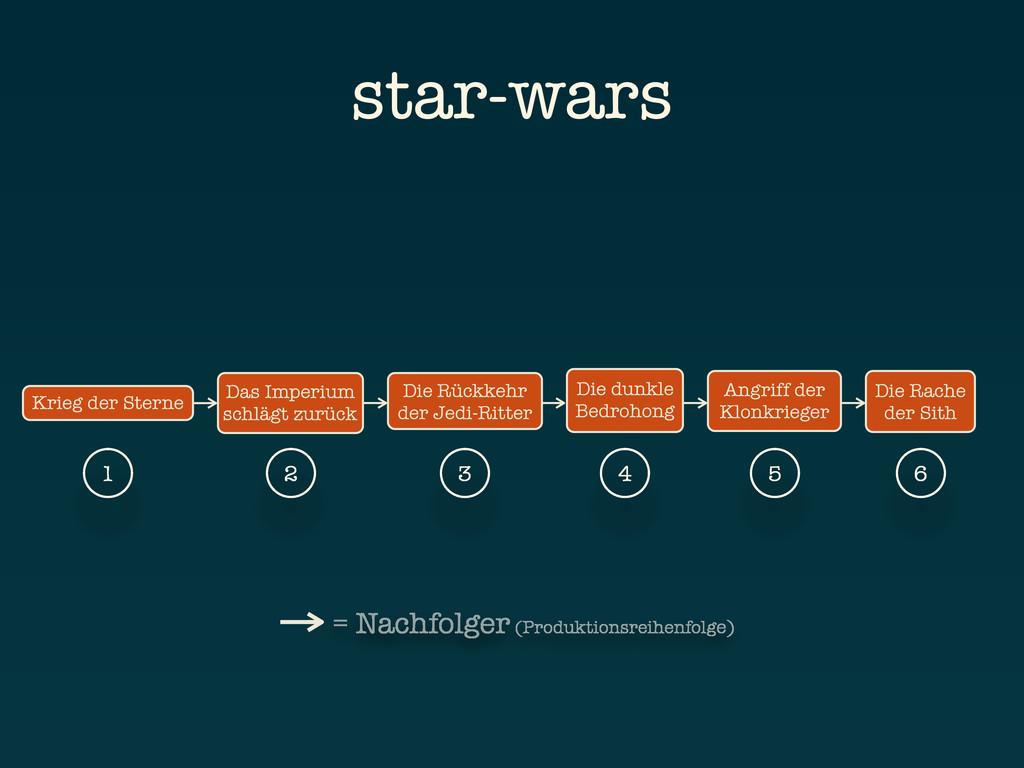 Krieg der Sterne Die Rache der Sith Das Imperiu...
