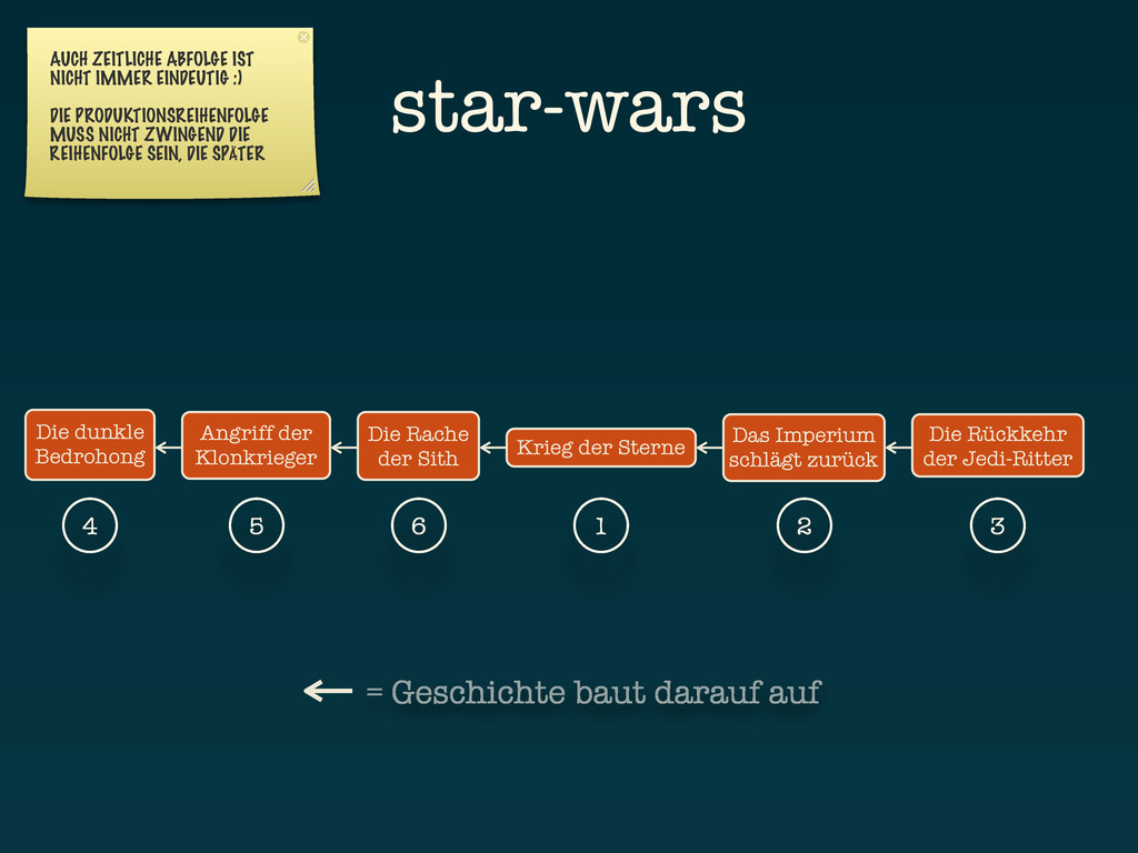 Krieg der Sterne AUCH ZEITLICHE ABFOLGE IST NIC...