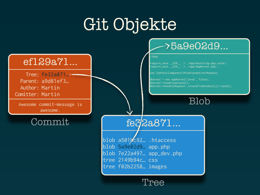 Git Objekte 5a9e02d9… <?php require_once __DIR_...