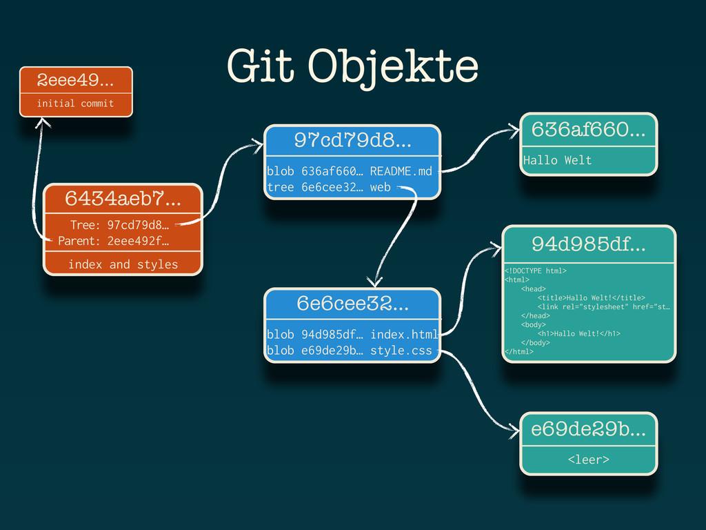 Git Objekte 636af660… Hallo Welt 97cd79d8… blob...