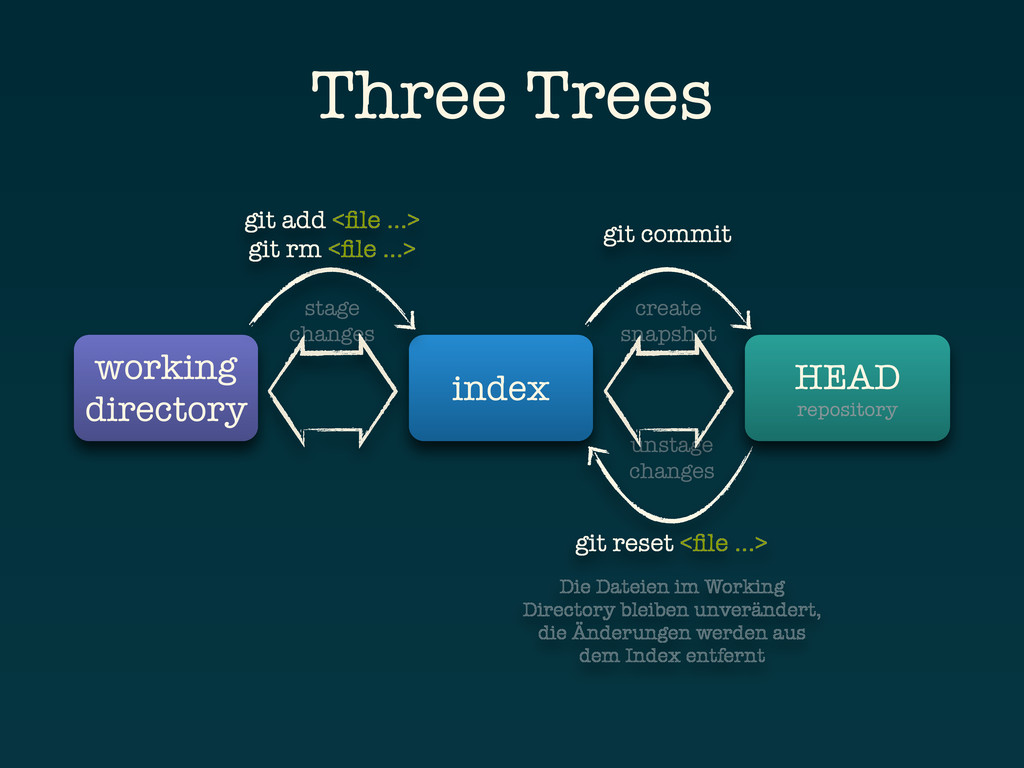 unstage changes Three Trees working directory i...