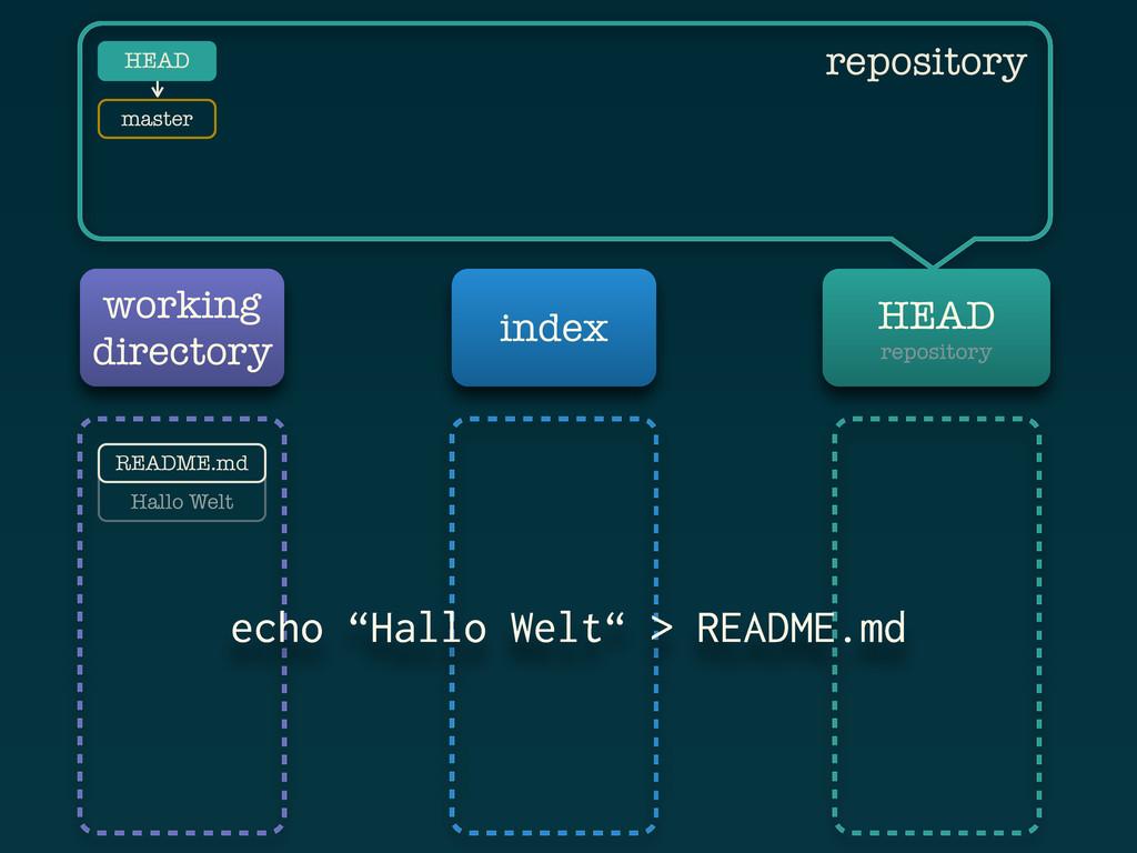 Hallo Welt working directory index HEAD reposit...