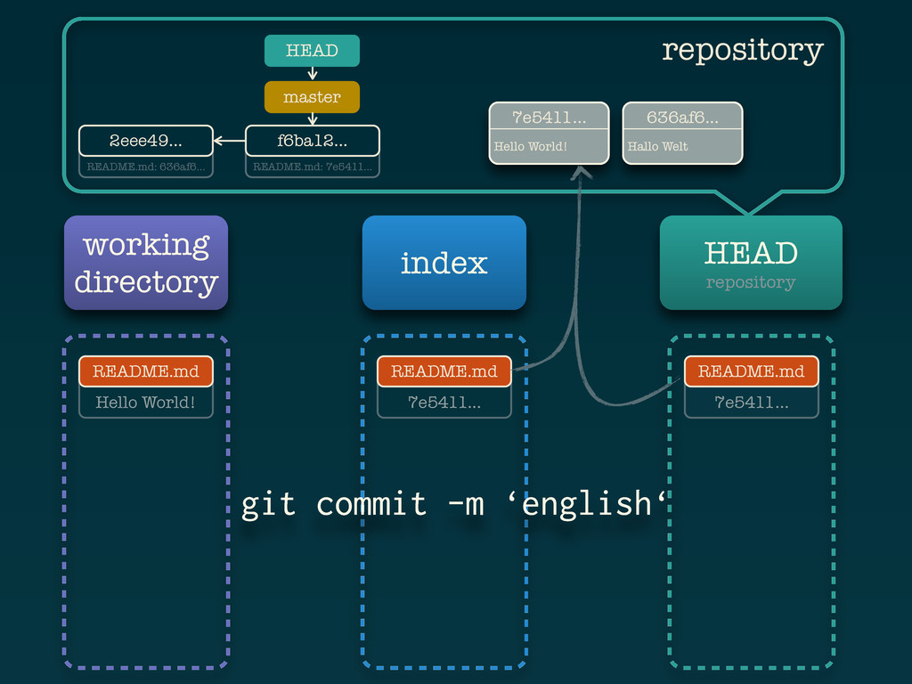 Hello World! working directory index HEAD repos...