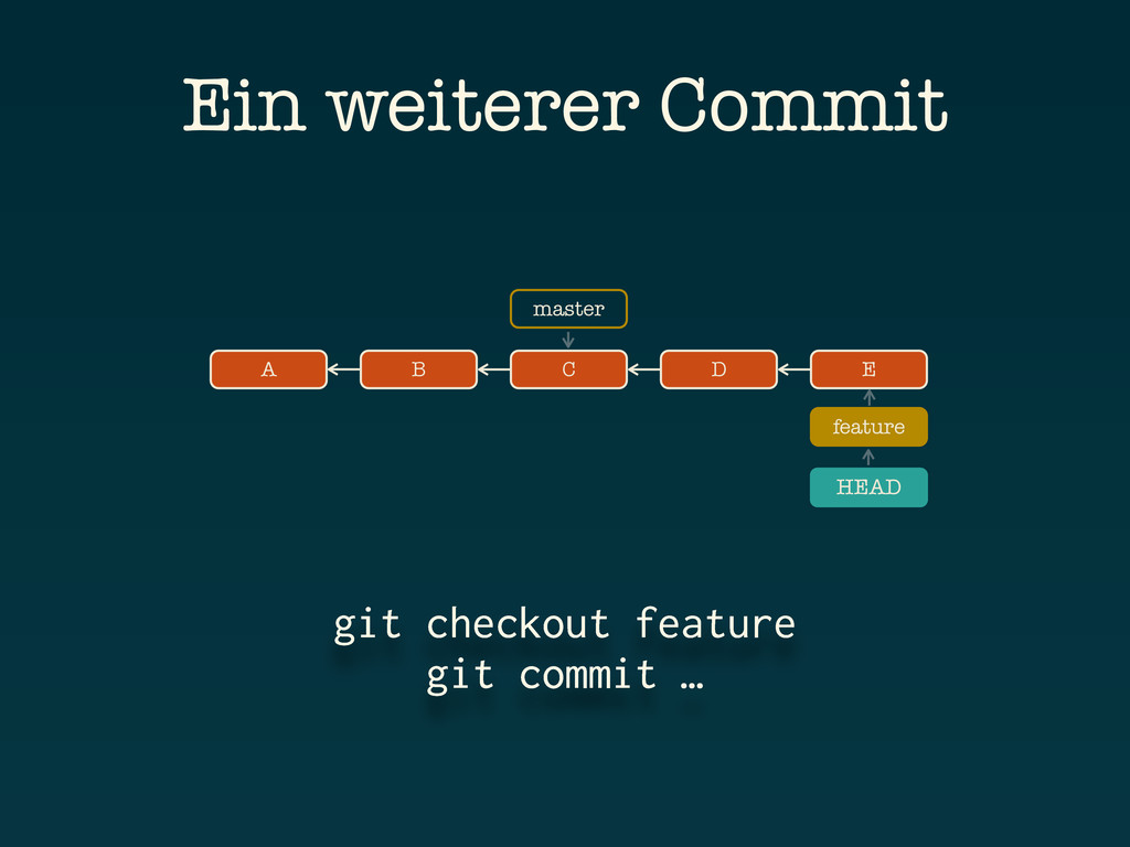 A B C git checkout feature git commit … Ein wei...