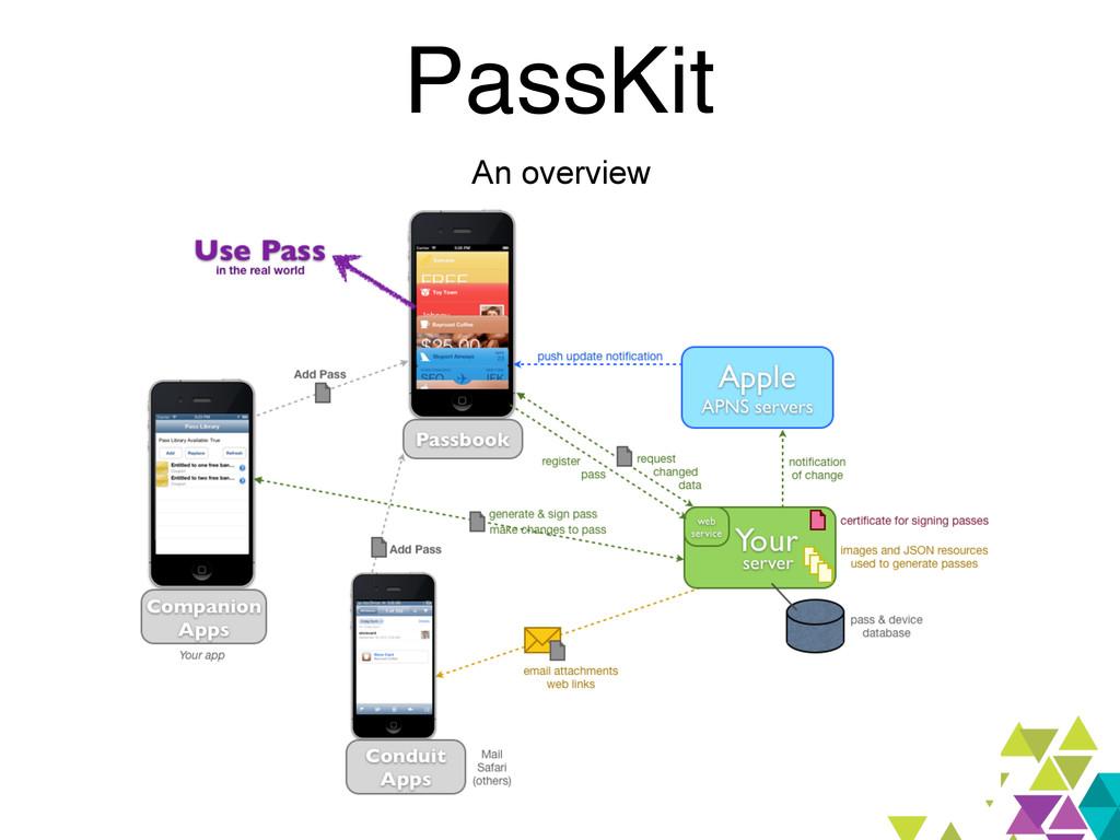 PassKit An overview