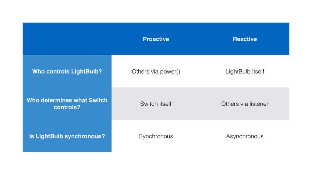 Proactive Reactive Who controls LightBulb? Othe...