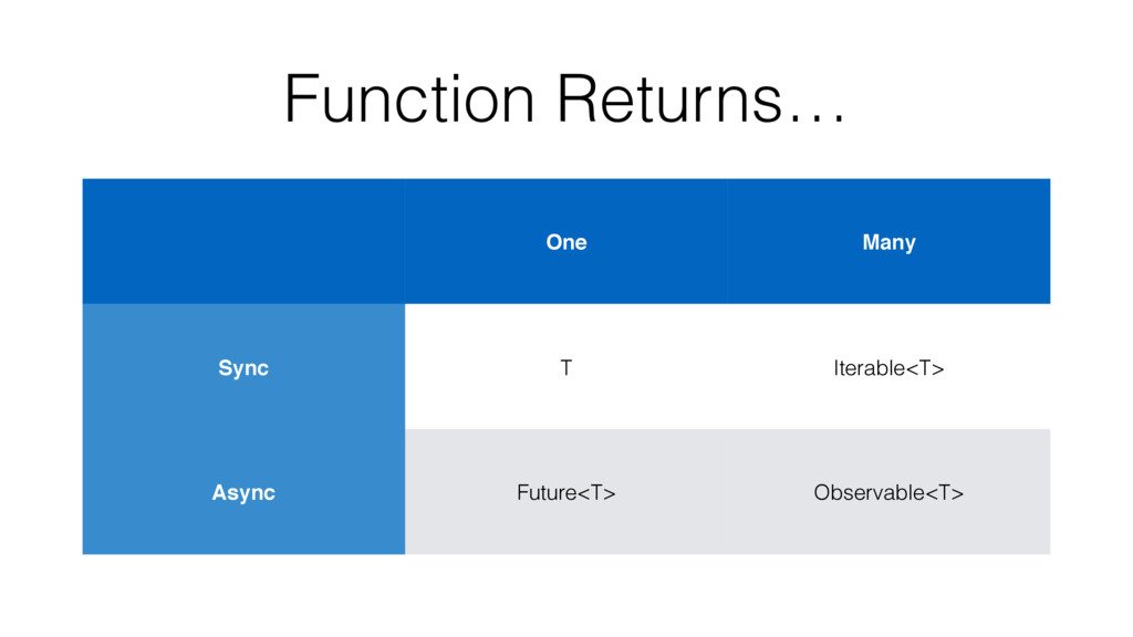 Function Returns… One Many Sync T Iterable<T> A...