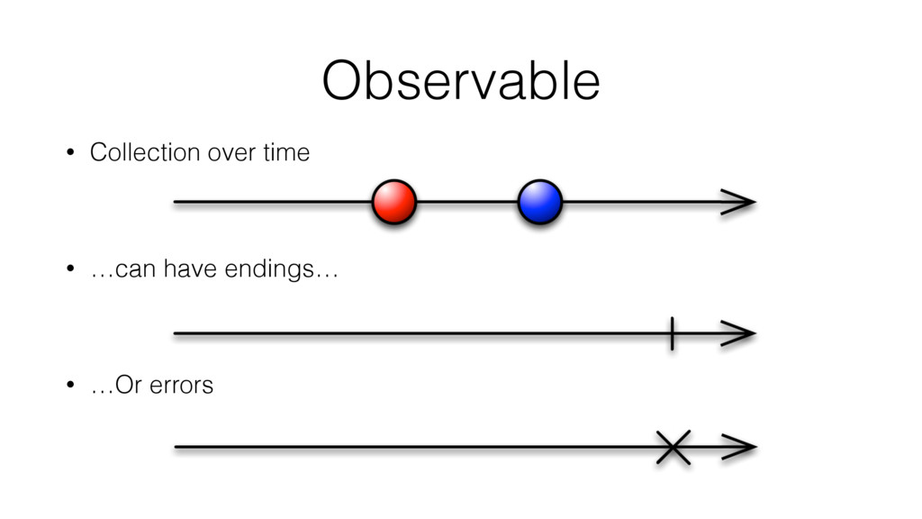 Observable • Collection over time • …can have e...