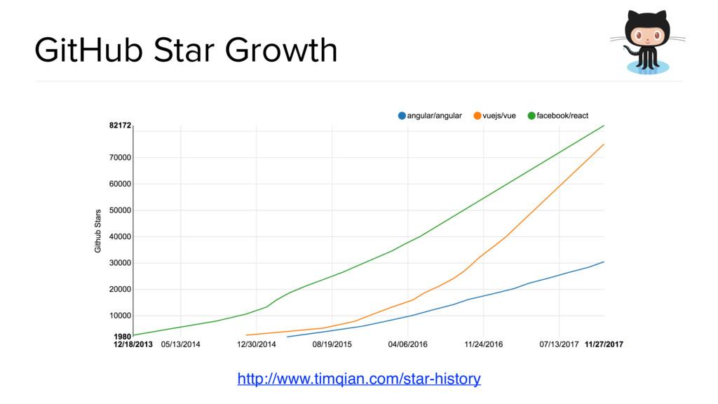 @spring_io #springio17 GitHub Star Growth http:...