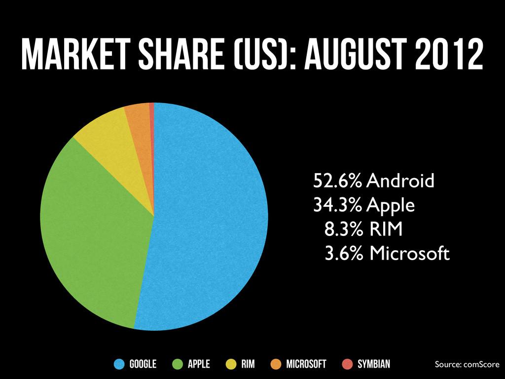 Market Share (US): August 2012 Google Apple RIM...