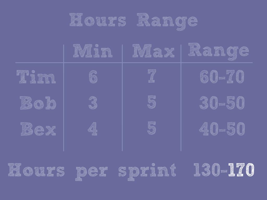 Hours Range Tim Bob Bex Max Min Range 6 7 60-70...