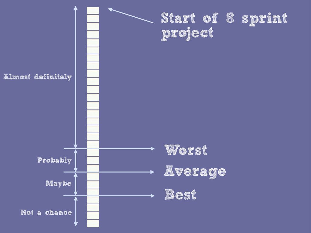 Start of 8 sprint project Average Best Worst Al...