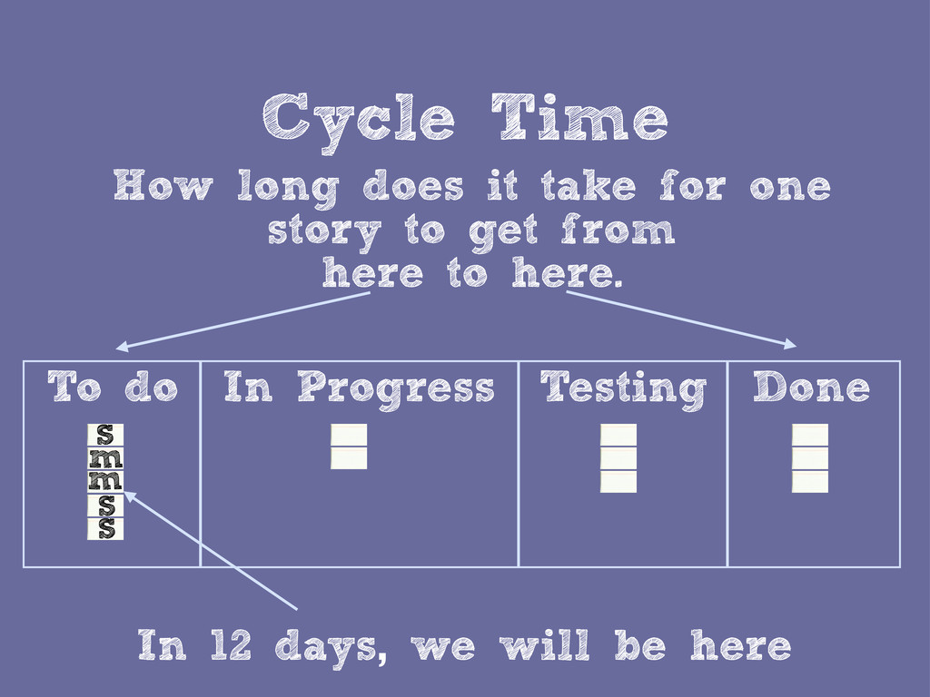 Cycle Time How long does it take for one story ...