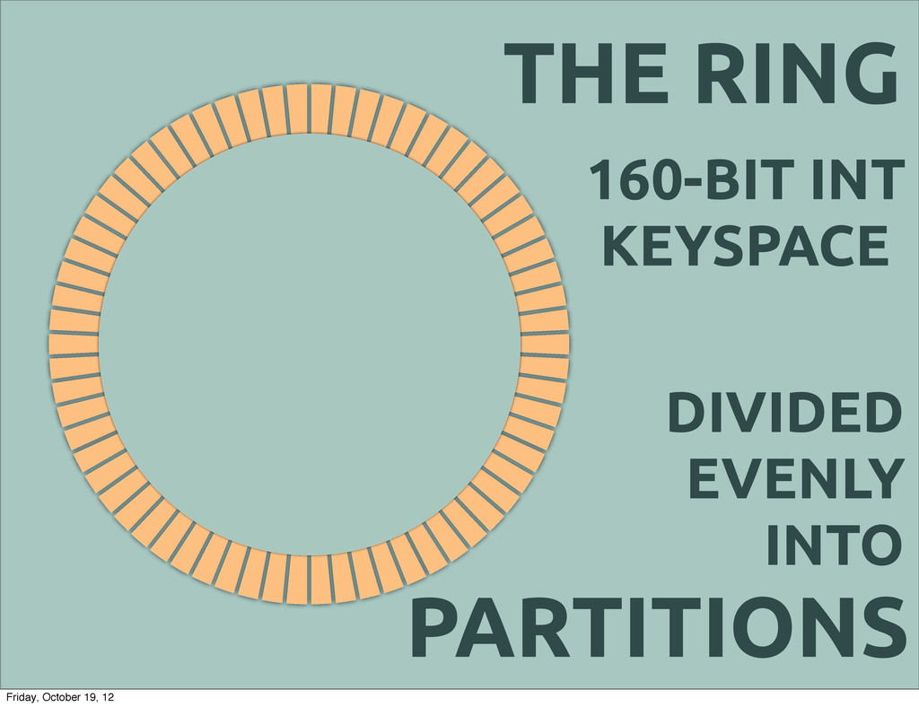 THE RING DIVIDED EVENLY INTO 160-BIT INT KEYSPA...