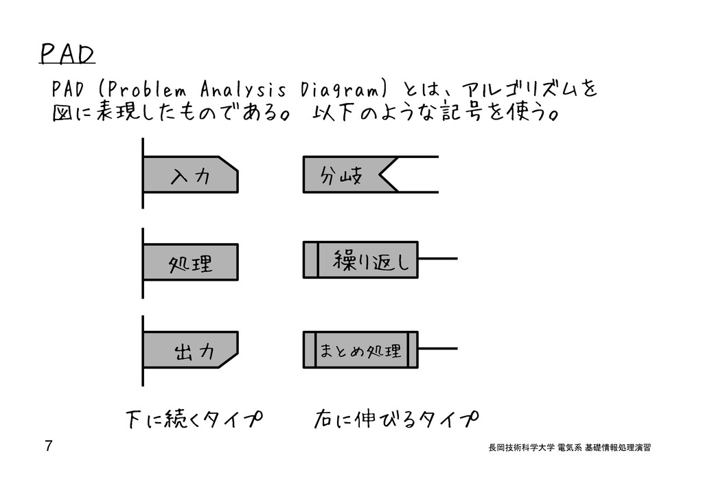 PAD PAD (Problem Analysis Diagram) とは、アルゴリズムを 図...