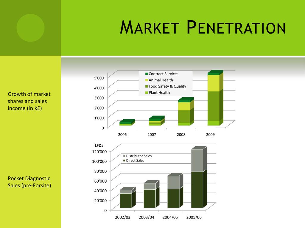 MARKET PENETRATION Pocket Diagnostic Sales (pre...