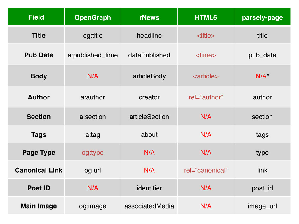 Field! OpenGraph! rNews! HTML5! parsely-page! T...
