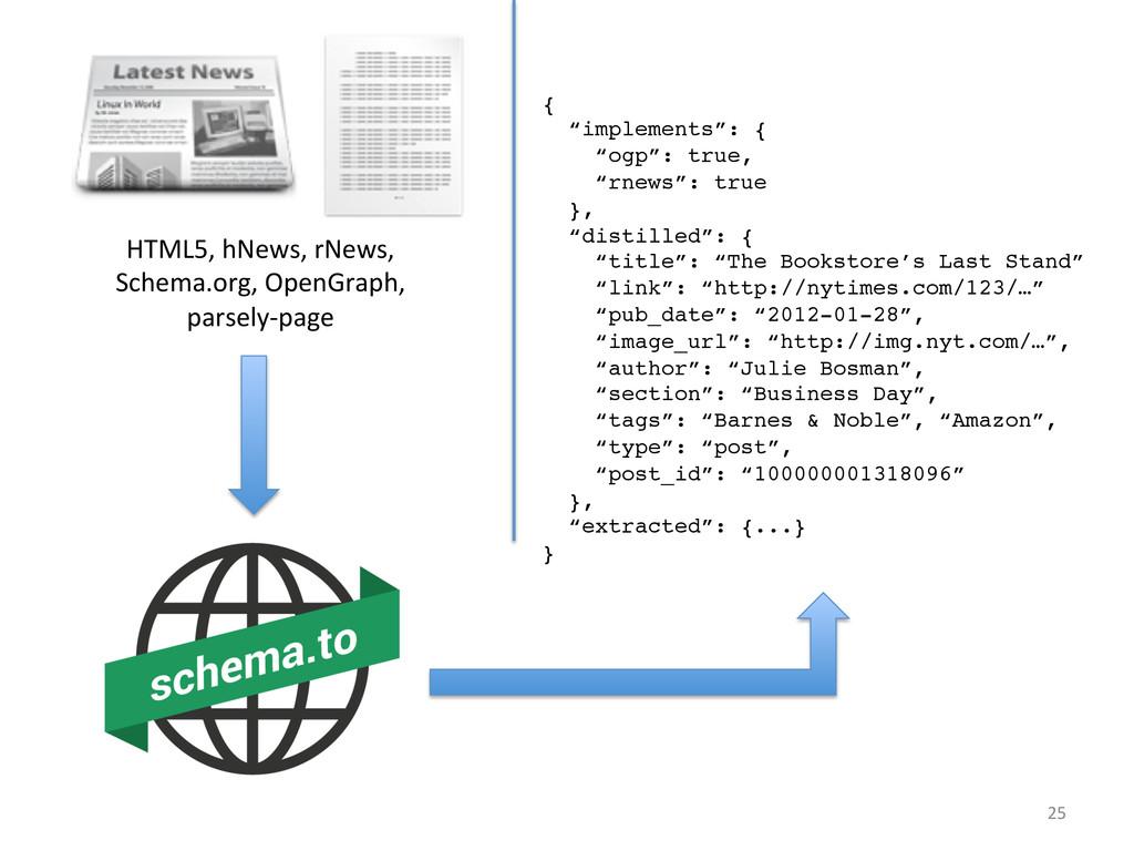 25  HTML5, hNews, rNews,  Schema.or...