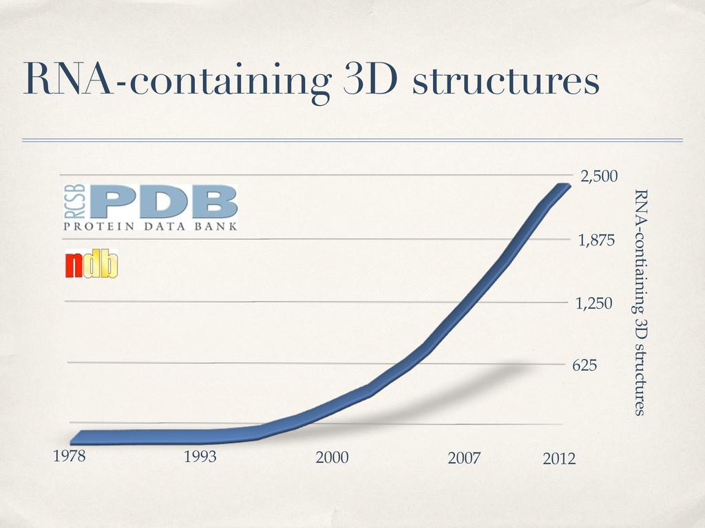 625 1,250 1,875 2,500 RNA-contiaining 3D struct...