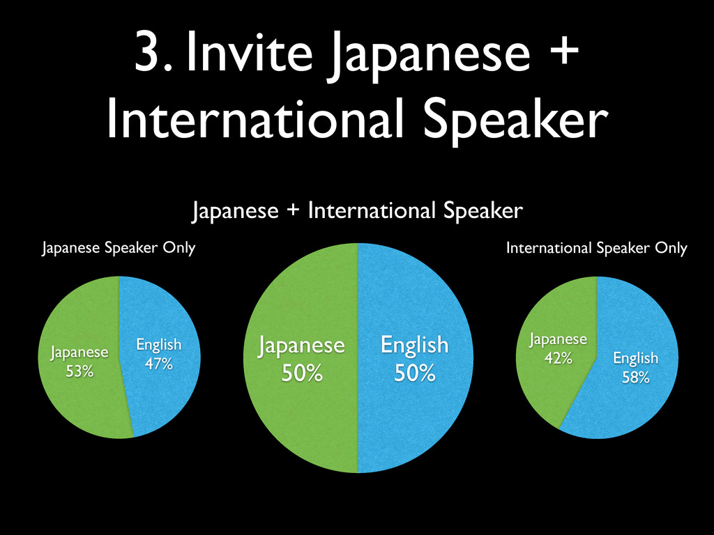 Japanese 50% English 50% Japanese + Internation...