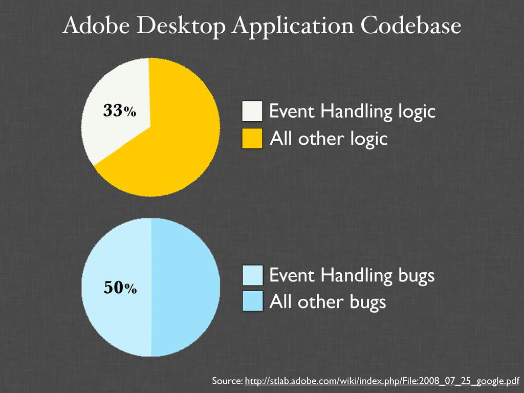 Adobe Desktop Application Codebase Source: http...
