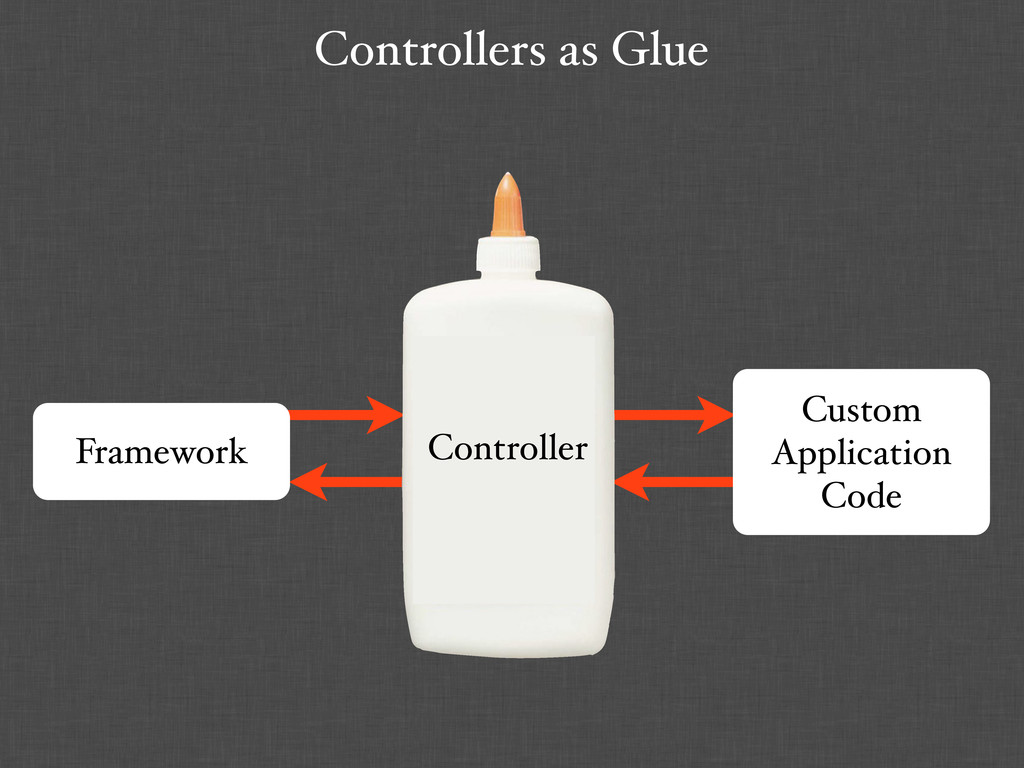 Controllers as Glue Custom Application Code Fra...