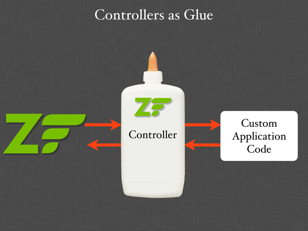 Controllers as Glue Custom Application Code Con...