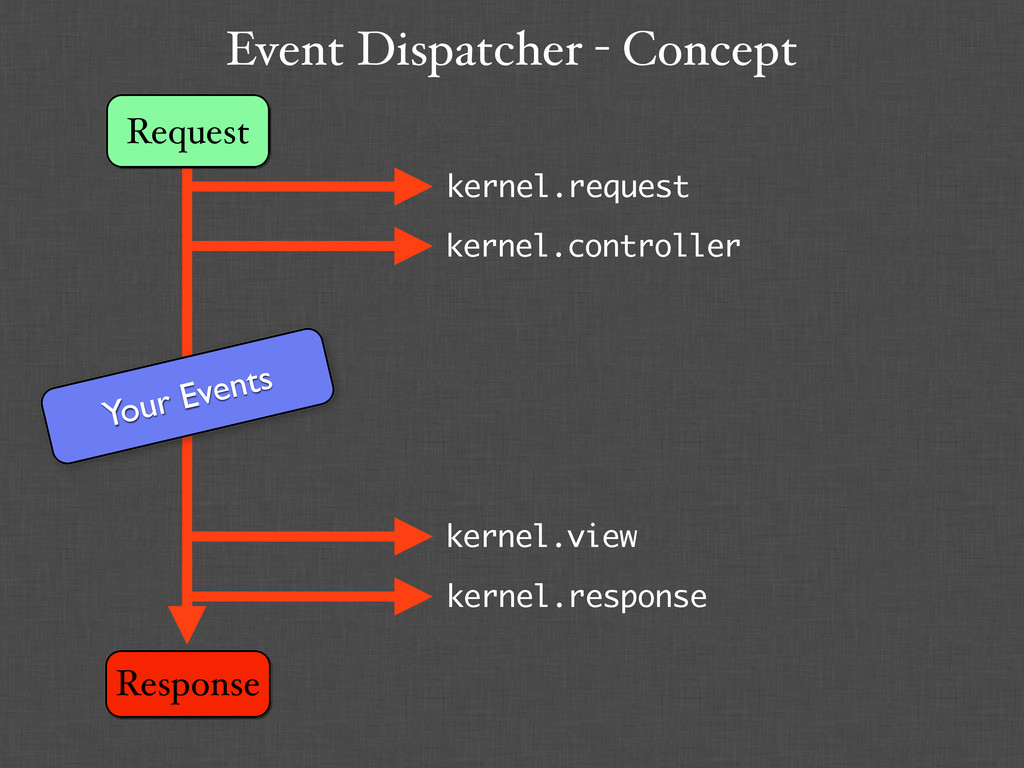 Event Dispatcher - Concept Request Response You...