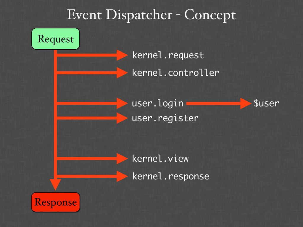 Event Dispatcher - Concept Request Response ker...