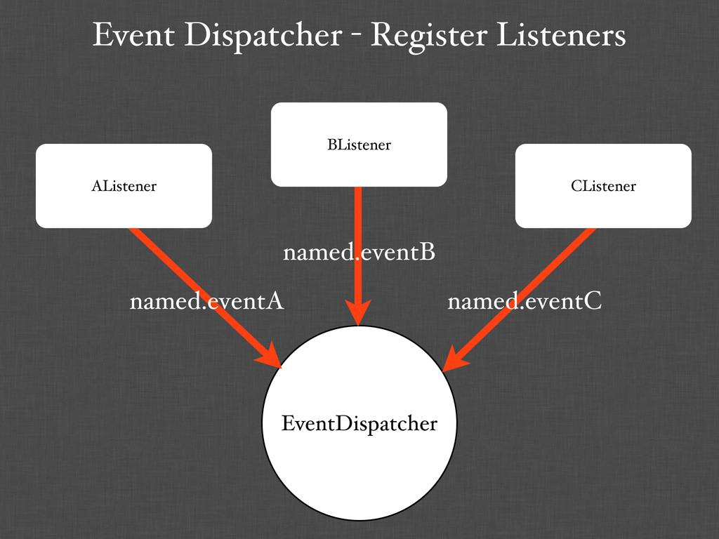 Event Dispatcher - Register Listeners EventDisp...