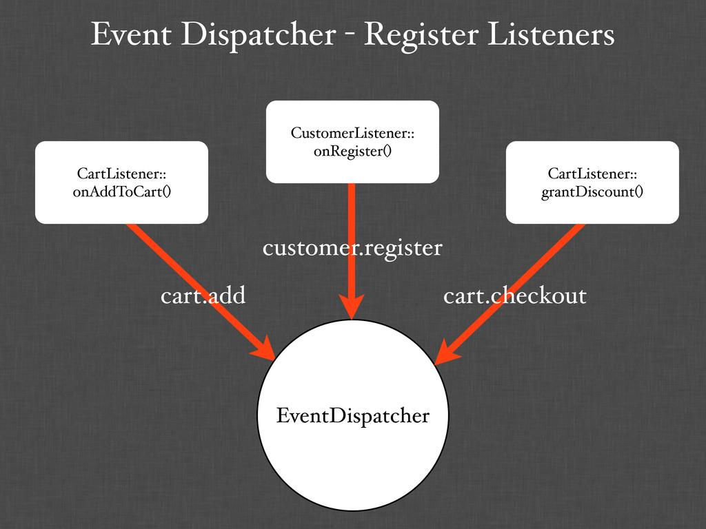 Event Dispatcher - Register Listeners CartListe...