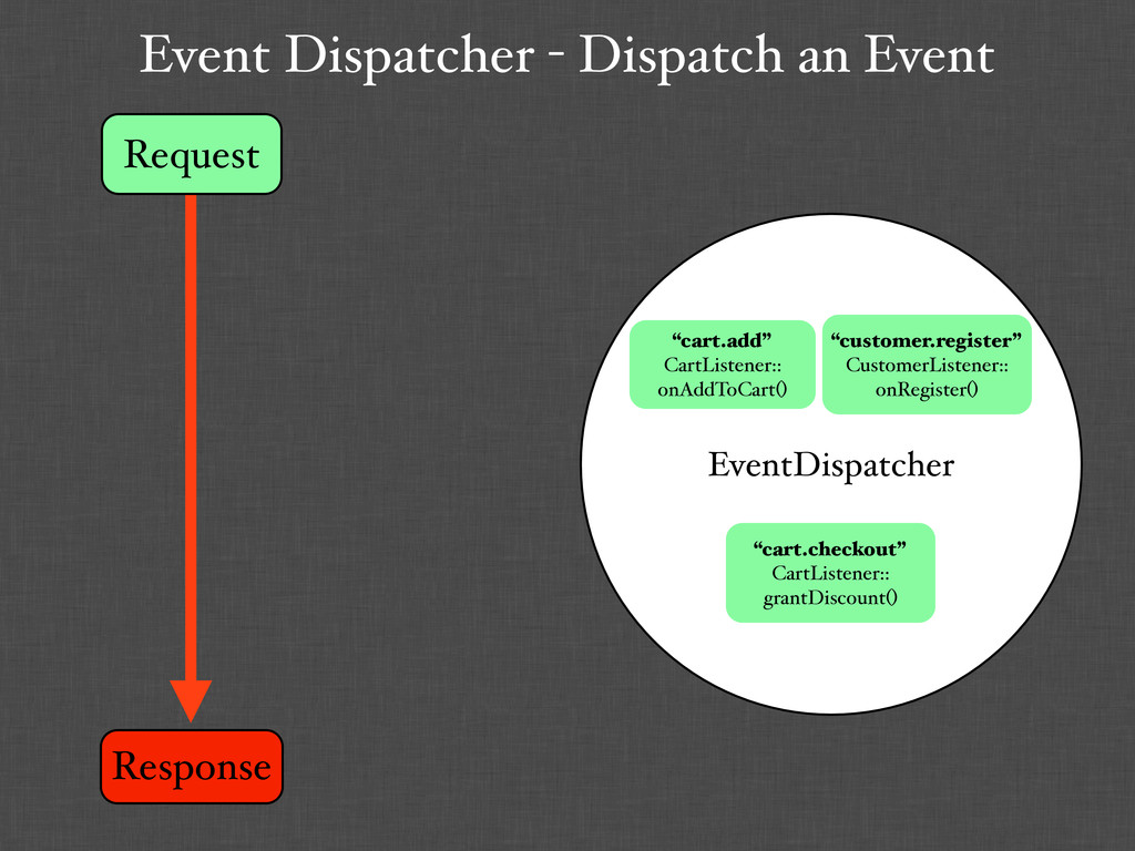 Request Response Event Dispatcher - Dispatch an...