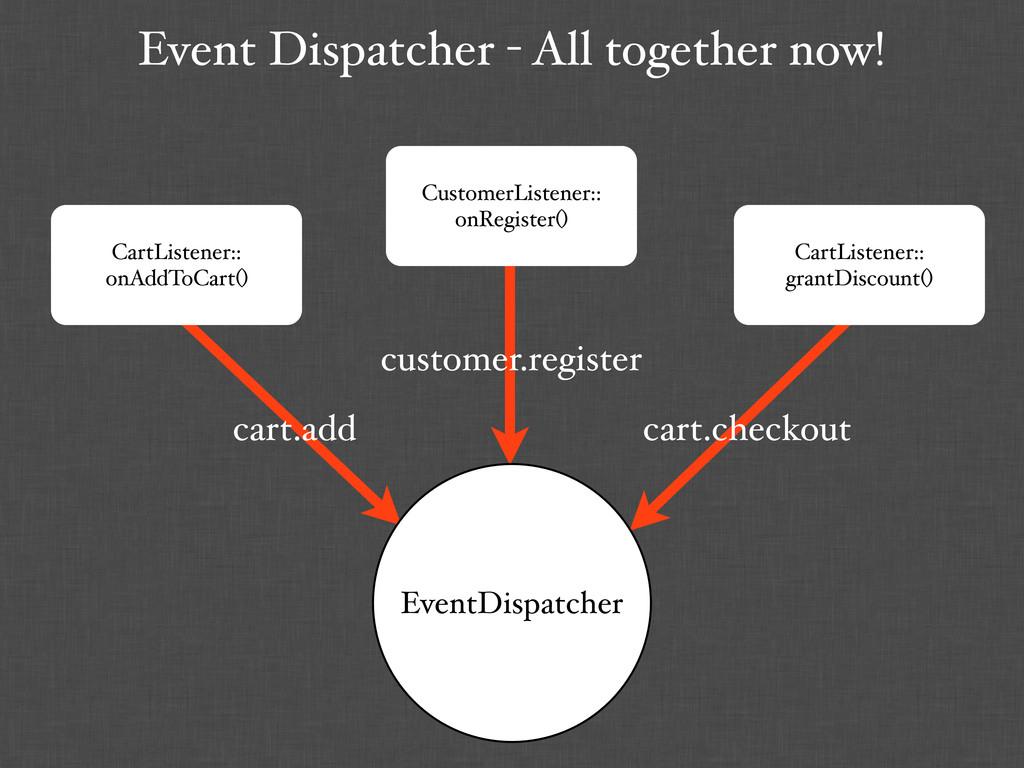 Event Dispatcher - All together now! CartListen...