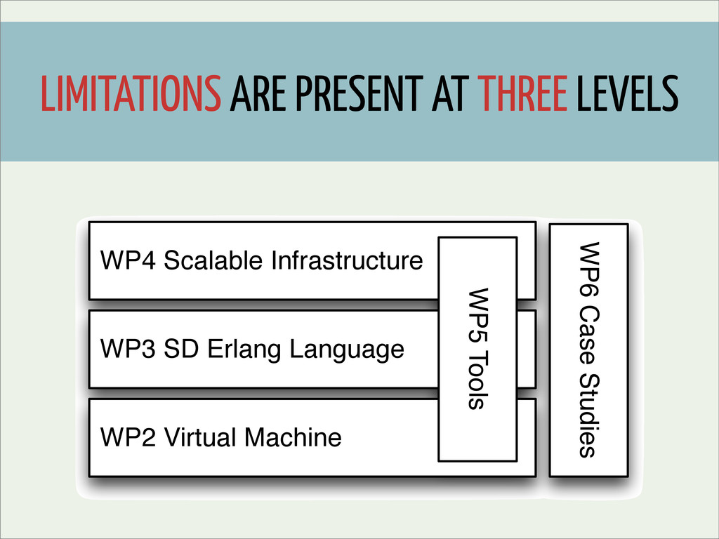 WP4 Scalable Infrastructure WP3 SD Erlang Langu...