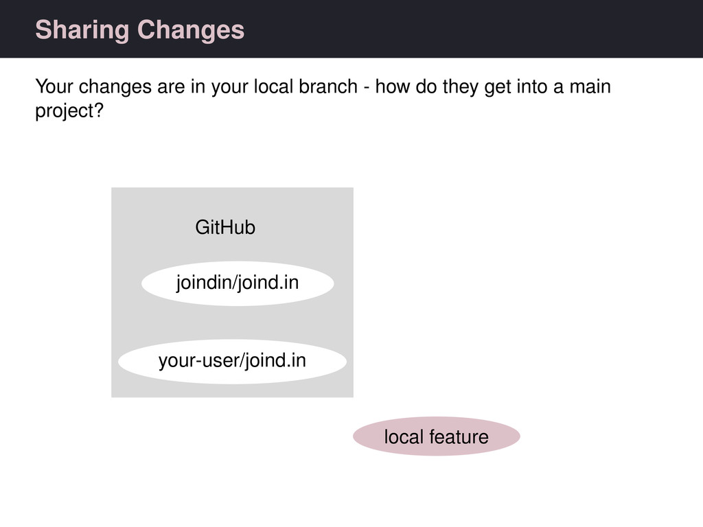 Sharing Changes Your changes are in your local ...
