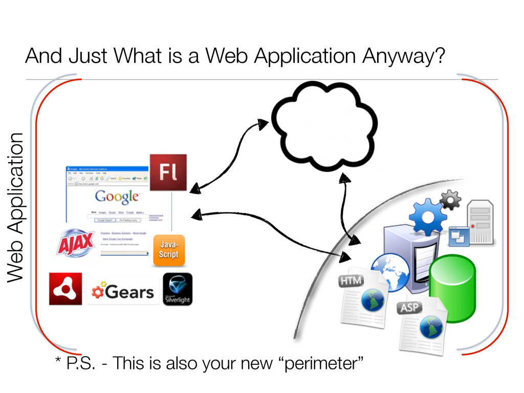 And Just What is a Web Application Anyway? Web ...