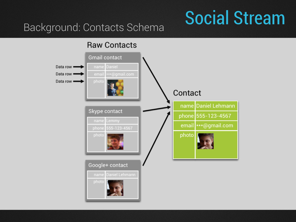 Background: Contacts Schema Social Stream
