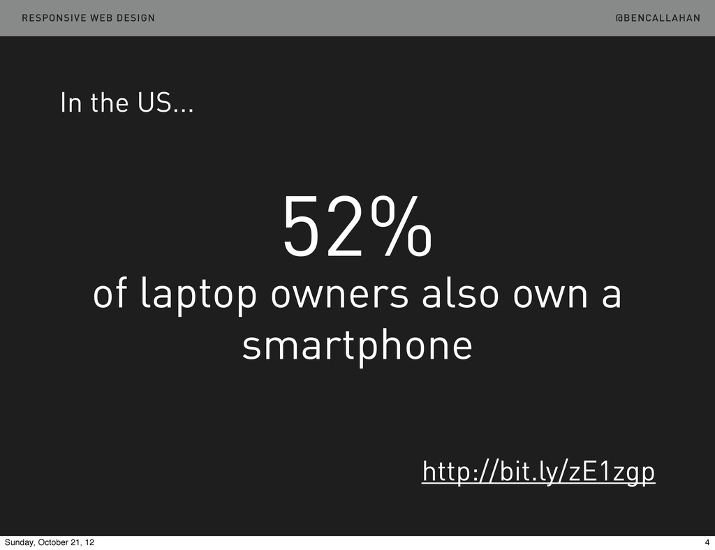 52% of laptop owners also own a smartphone In t...