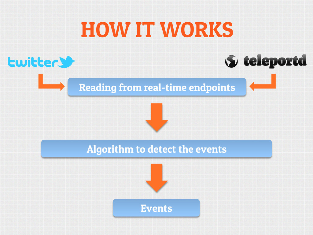 HOW IT WORKS Reading from real-time endpoints A...